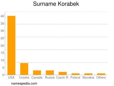 Surname Korabek