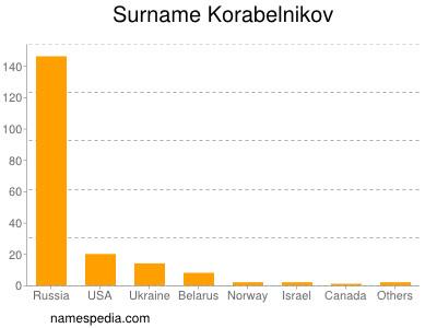 Surname Korabelnikov