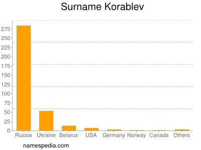 Surname Korablev