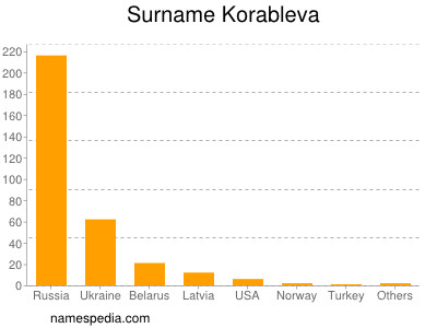 Surname Korableva