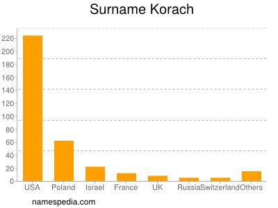 Surname Korach