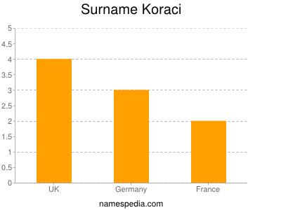 Surname Koraci