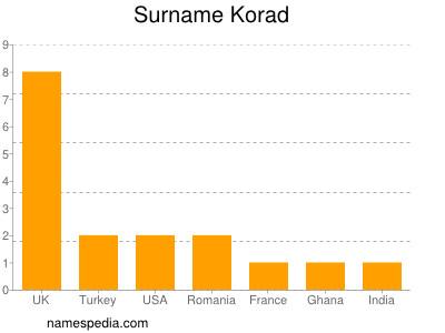 Surname Korad