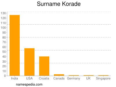 Surname Korade