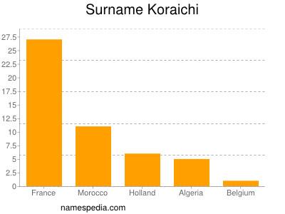 Surname Koraichi