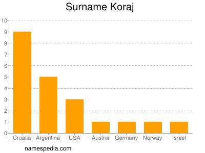 Surname Koraj