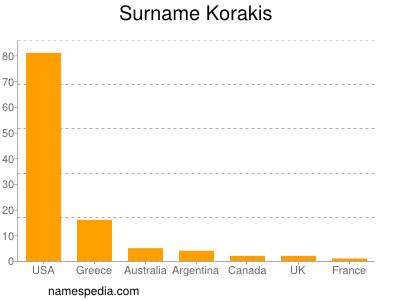 Surname Korakis