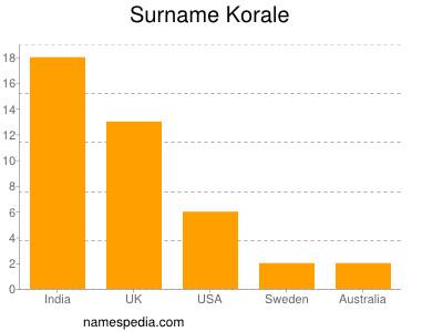 Surname Korale