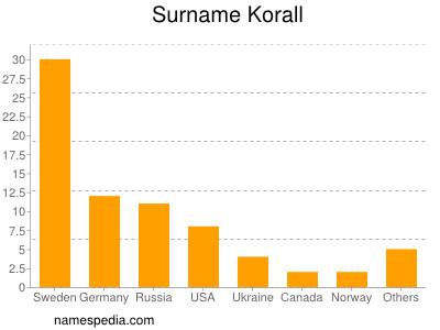 Surname Korall