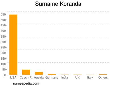 Surname Koranda