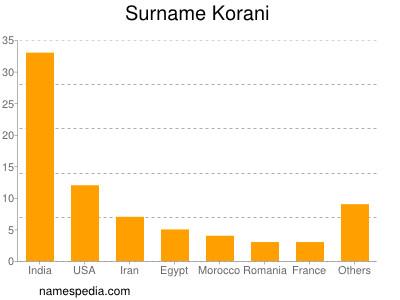 Surname Korani