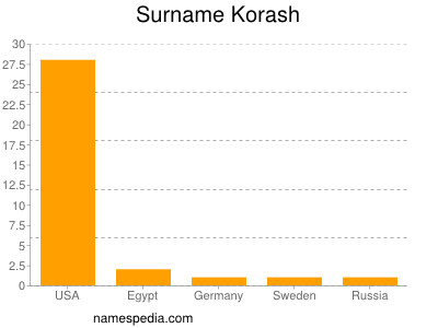 Surname Korash