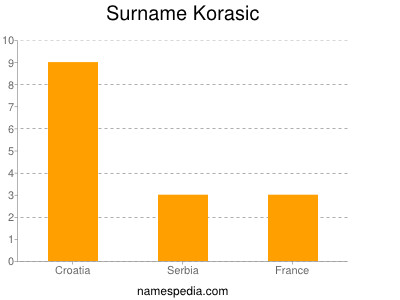 Surname Korasic