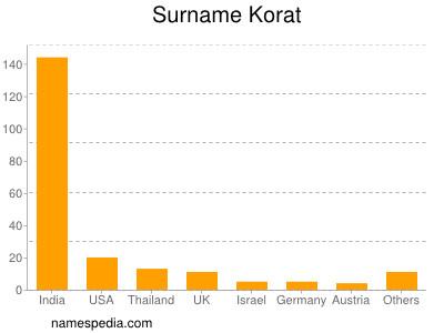 Surname Korat