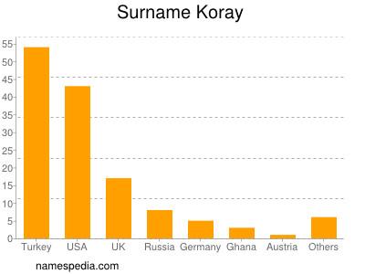 Surname Koray