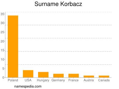 Surname Korbacz