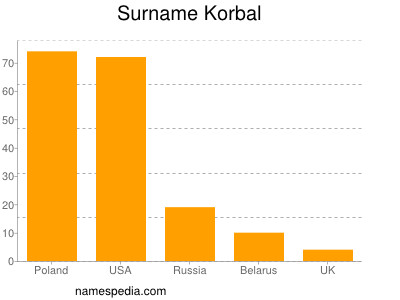 Surname Korbal