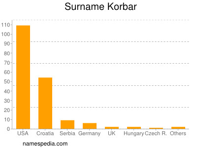 Surname Korbar