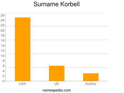Surname Korbell