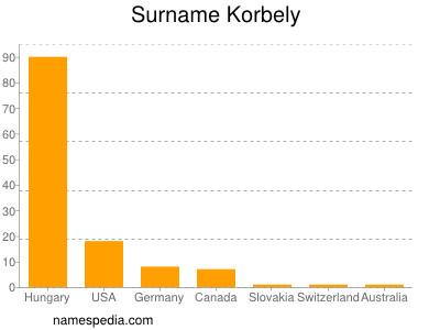 Surname Korbely