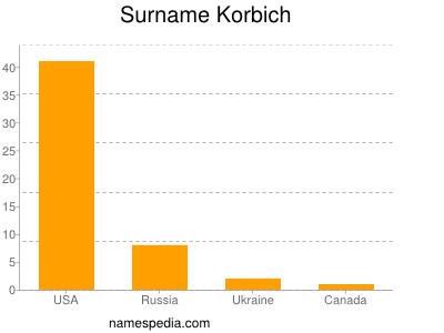 Surname Korbich