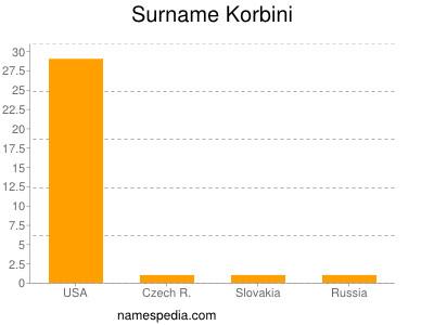 Surname Korbini