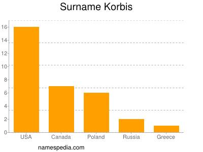 Surname Korbis