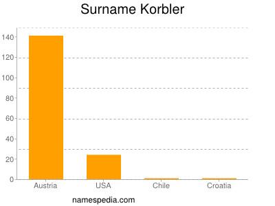 Surname Korbler