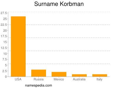 Surname Korbman