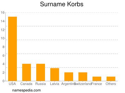 Surname Korbs