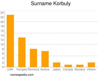 Surname Korbuly