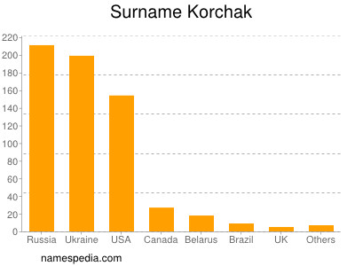 Surname Korchak