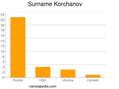 Surname Korchanov