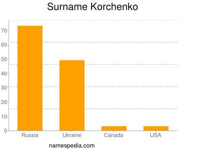 Surname Korchenko