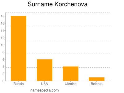 Surname Korchenova