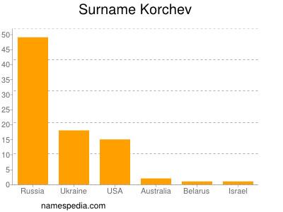 Surname Korchev