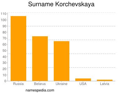 Surname Korchevskaya