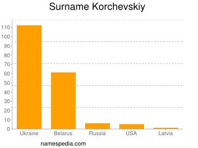 Surname Korchevskiy