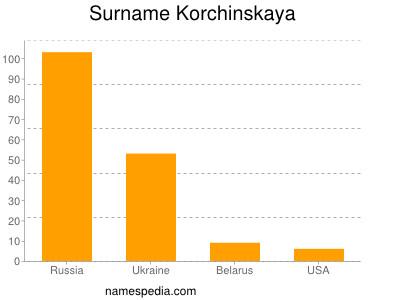 Surname Korchinskaya