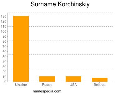 Surname Korchinskiy