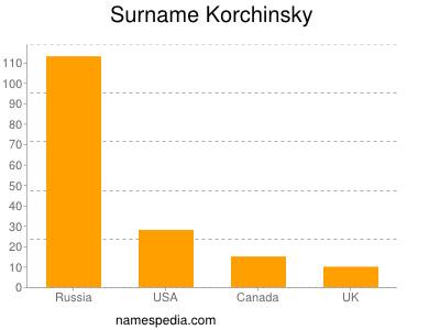 Surname Korchinsky