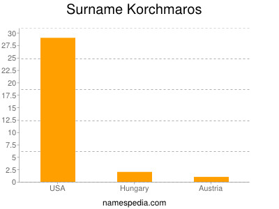 Surname Korchmaros