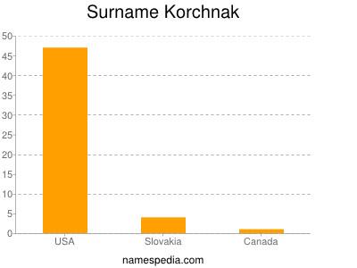 Surname Korchnak