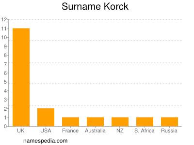 Surname Korck