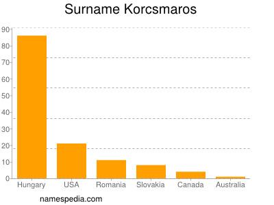 Surname Korcsmaros