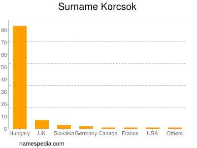 Surname Korcsok