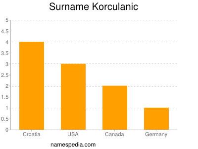 Surname Korculanic