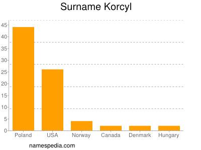 Surname Korcyl