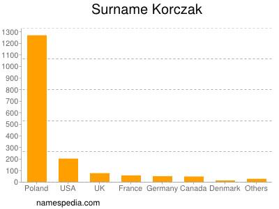 Surname Korczak
