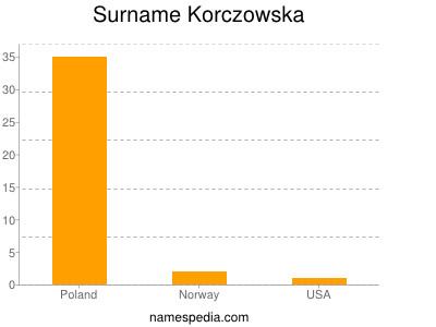 Surname Korczowska